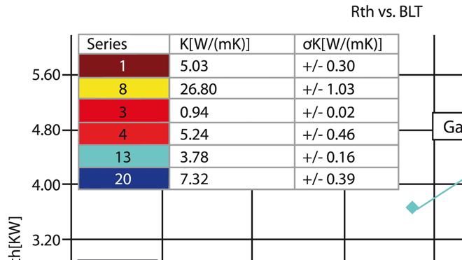 ASTM Type-I、Type-II、Type-IIIなど多種多様な材料をテスト