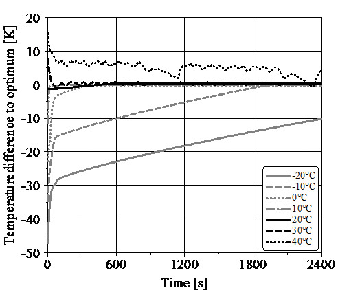 Thermal Investigations of a Battery Electric Vehicle with a coupled