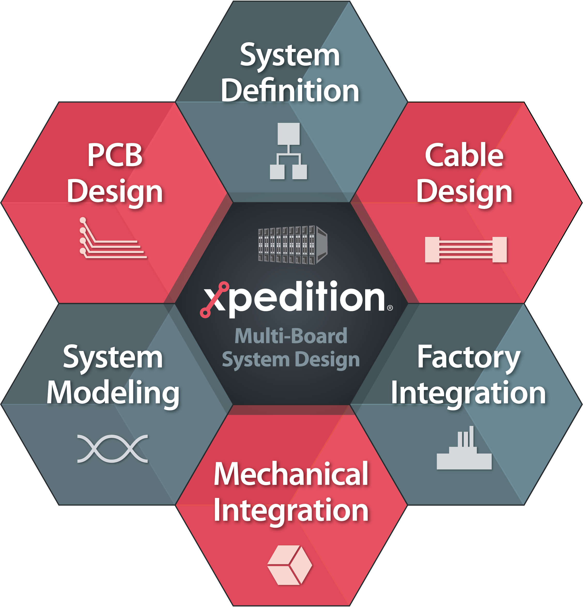 Multi Board Pcb Systems Design Mentor Graphics Designs Signals And Physical Wiring Wires Splices This Results In Poor Collaboration Between Cross Domain Teams Costly Intra System Connectivity Errors Extensive Time Consuming Manual Validation