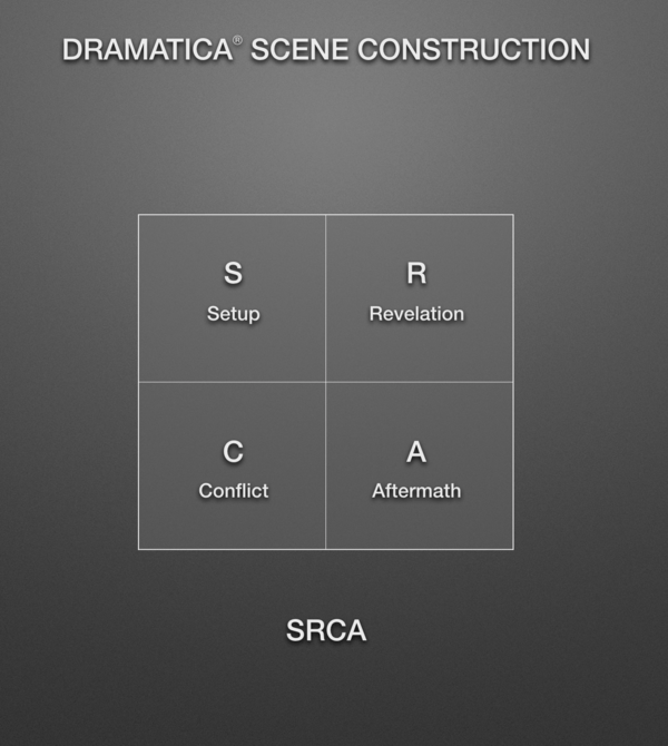 Setup, Revelation, Conflict, and Aftermath of a Scene