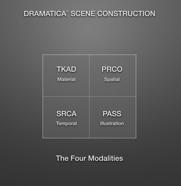 The Four Modalities of Dramatica Scene Construction