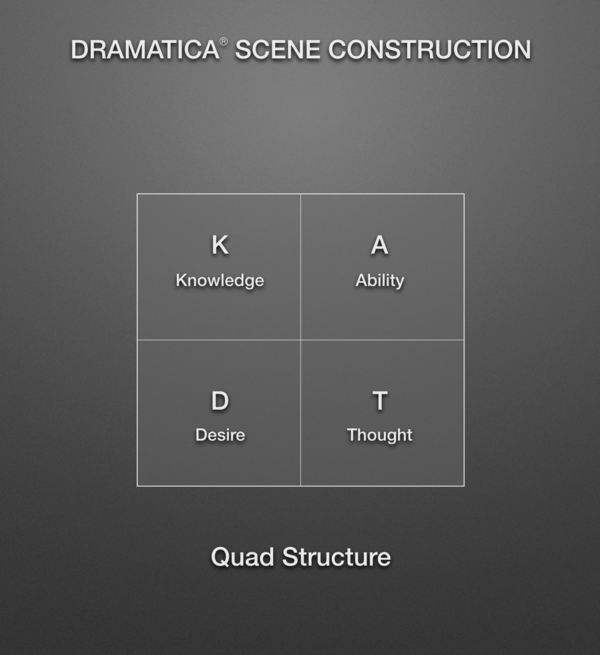 The Dramatica Quad Structure
