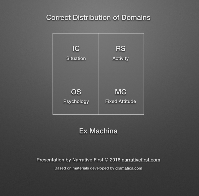 Correct Distribution of Domains in *Ex Machina*