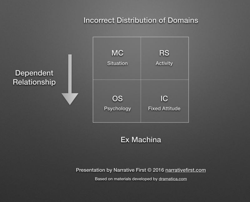 Incorrect Distribution of Domains in *Ex Machina*