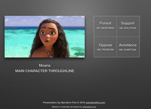 The Main Character Throughline of Moana
