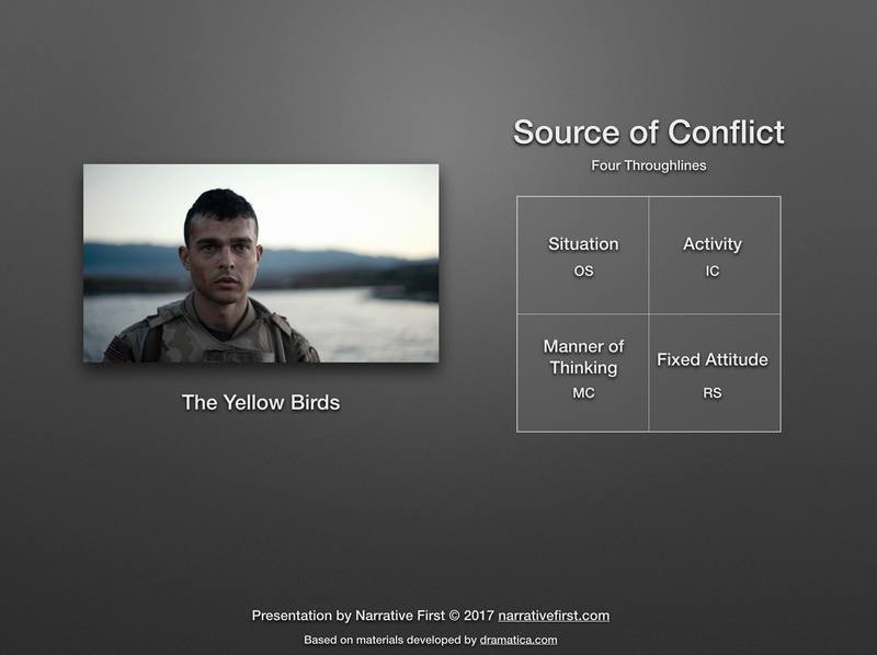 Sources of conflict in *The Yellow Birds*