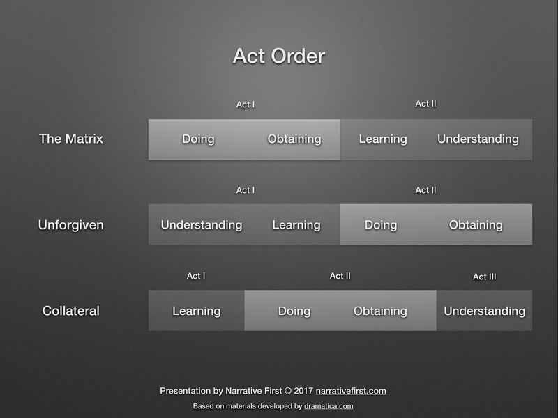 Act Order Determined by Thematic Structure
