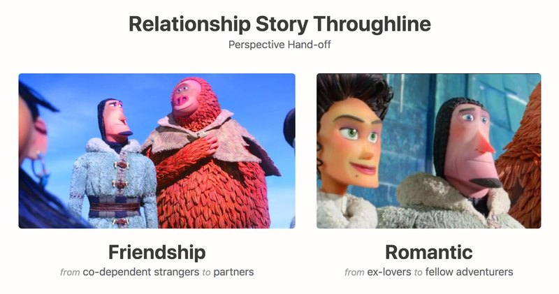 The Relationships in *Missing Link*