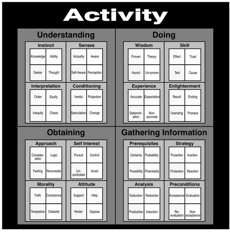 The Activity Domain