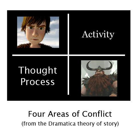 The Conflict in Dragons
