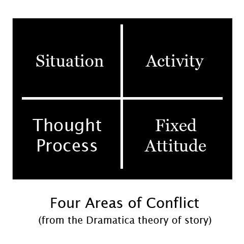 Four Areas of Conflict