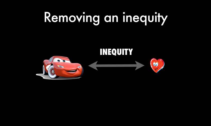The Inequity Between Things