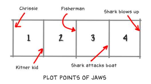 Plot Points of Jaws