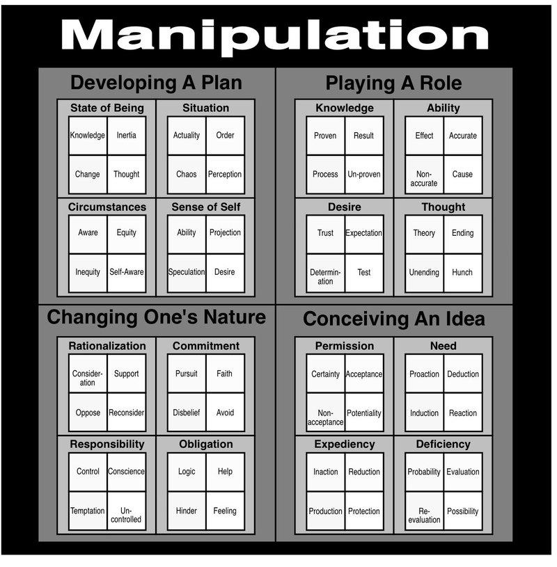 The Manipulation Domain