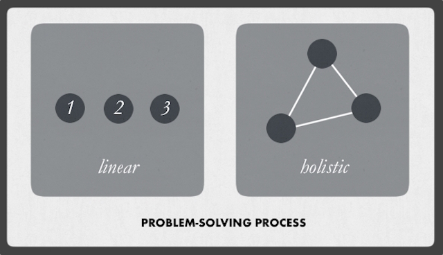 Difference in Problem-Solving
