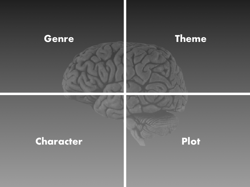 Quad of Analogies to the Story Mind