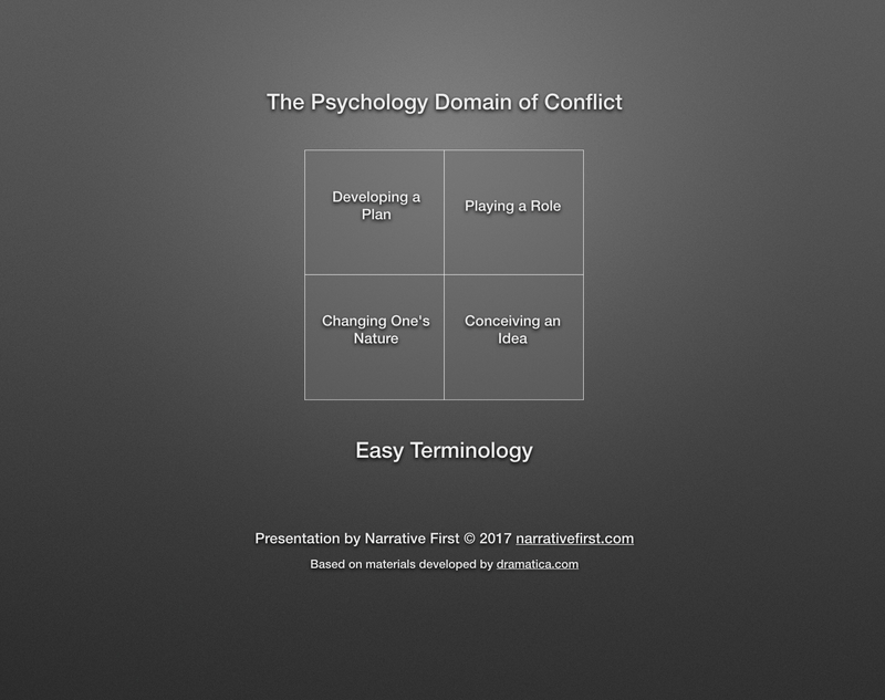 The Psychology Domain - Easy Terminology