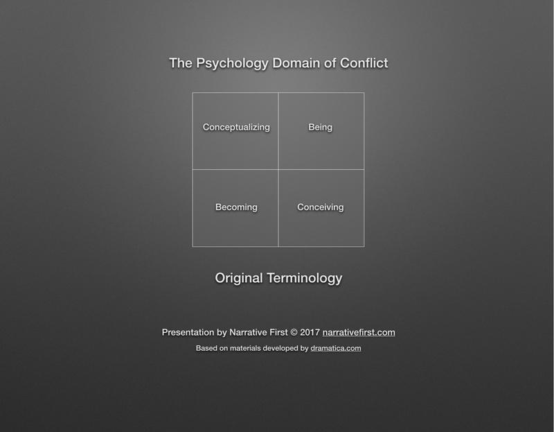The Psychology Domain - Original Terminology
