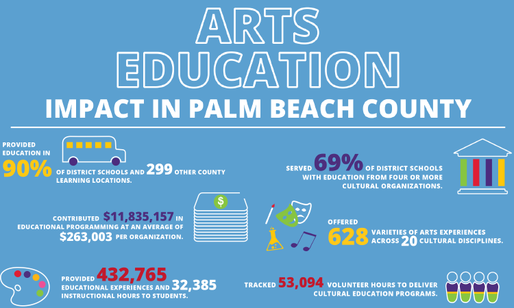 Arts Education Survey 2018