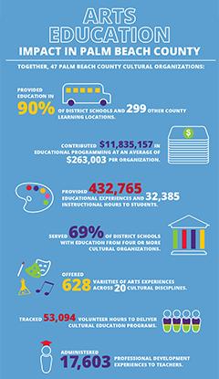 Arts Education Survey 2018 infographic