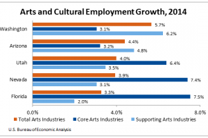 Arts and Cultural Employment Growth 2014 - BEA