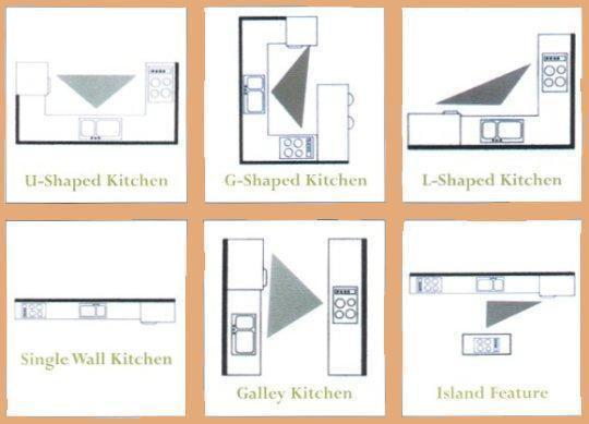 Kitchen Layout With Work triangle