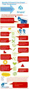 Benefits Of Drupal 8 Over Drupal 7 Web Development PowerPoint PPT Presentation