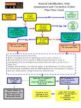 Hazard Identification, Risk Assessment and Corrective Action Plan Flow Chart PowerPoint PPT Presentation