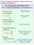 Le equazioni di Maxwell PowerPoint PPT Presentation