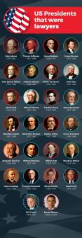 Which US Presidents are lawyers PowerPoint PPT Presentation