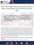3D Printing & Additive Manufacturing in the Aerospace & Defence Industry Size, Manufacturing cost, Top Key Players Forecast 2022 PowerPoint PPT Presentation