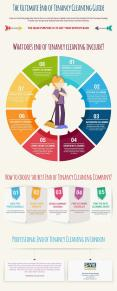 End of Tenancy Cleaning Guide Infographic PowerPoint PPT Presentation