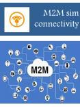 M2M sim connectivity PowerPoint PPT Presentation