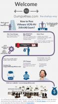 VMware VCP6-NV 2V0-642 Exam Dumps Questions PowerPoint PPT Presentation