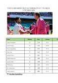 Highest Run Scorers in ICC World Cup History PowerPoint PPT Presentation