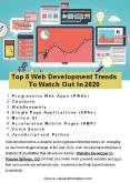 Top 8 Web Development Trends To Watch Out In 2020 PowerPoint PPT Presentation