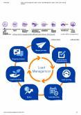 Online Lead management system   Online Lead Management System   online Lead  Tracking software