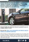 E-Mobility Raw Materials Market Share & Size, Industry Growth, 2030