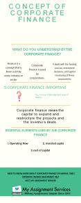 Concept of Corporate Finance In Australia PowerPoint PPT Presentation