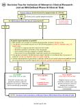 Decision Tree for Inclusion of Women in Clinical Research not an NIHDefined Phase III Clinical Trial PowerPoint PPT Presentation
