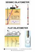 SEISMIC DILATOMETER PowerPoint PPT Presentation