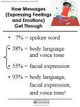 How Messages Expressing Feelings and Emotions Get Through PowerPoint PPT Presentation