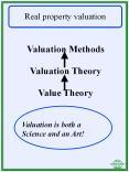 Land Valuation PowerPoint PPT Presentation