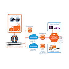 Telestream and IBM Aspera Enable Near Real-time Remote Live Video Capture and  Production