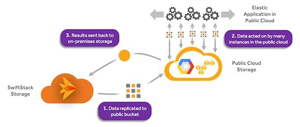 Workloads WILL Go to the Public Cloud - It Can Be Easier than You Think