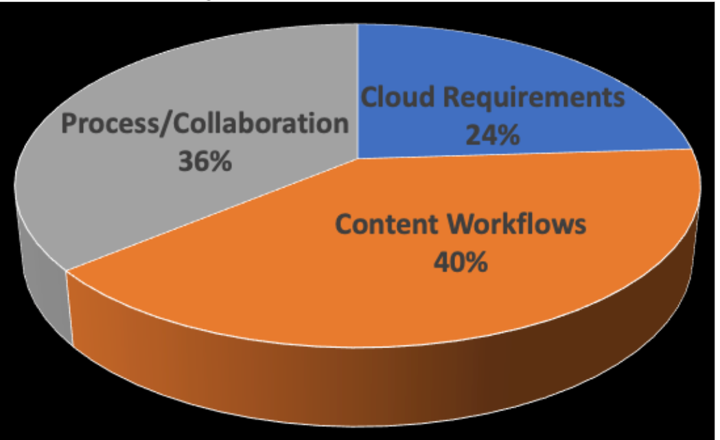 The Cloud and High Performance Computing Enables Modern Workflows and High Resolution Virtual Reality 360-Degree Video