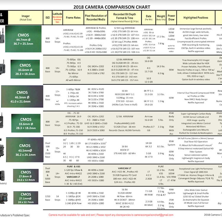 2018 Camera Comparison Chart