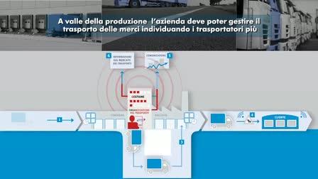 Transporeon Marketing Video