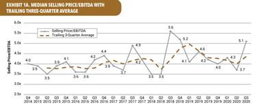 Median selling price/EBITDA with trailing three-quarter average