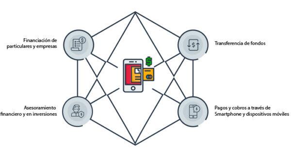 Fintech Cuadro Diagonal